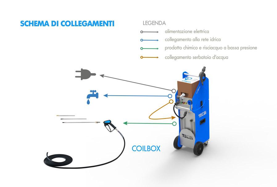 COILBOX ITALIANO